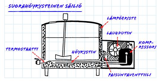 suorahoyrysteinen sailio